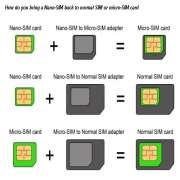 Sim Card Size Explanation