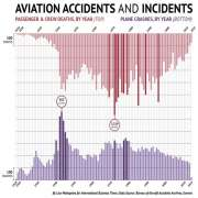 Aviation Accidents and Incidents Graph